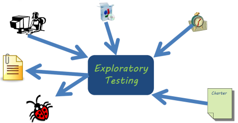 ExploratoryTesting