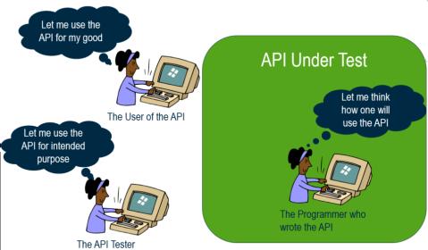 API testing perspective