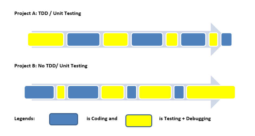 Unit Testing vs No Unit Testing