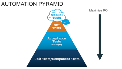 AgileTesting_AutomationPyramid