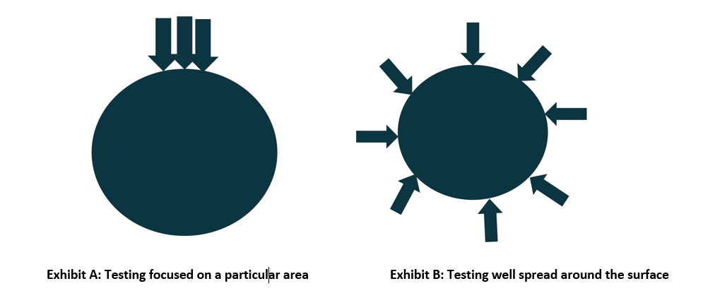 Is your testing well spread?