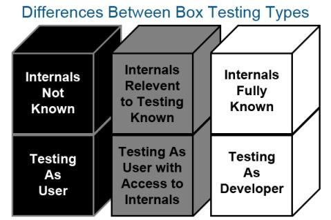 box-testing-types